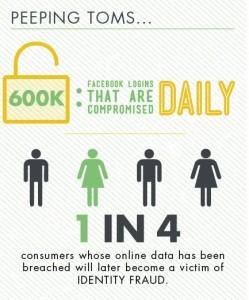 facebook - statistiche furto identità