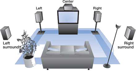 Installare un home theatre e posizionare le casse - Casse audio per casa ...