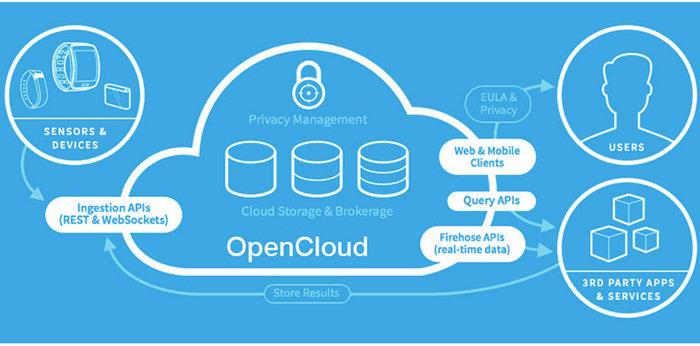 Samsung Artik: la gestione delle connessioni e dei comandi avverrà grazie all'Open Cloud.