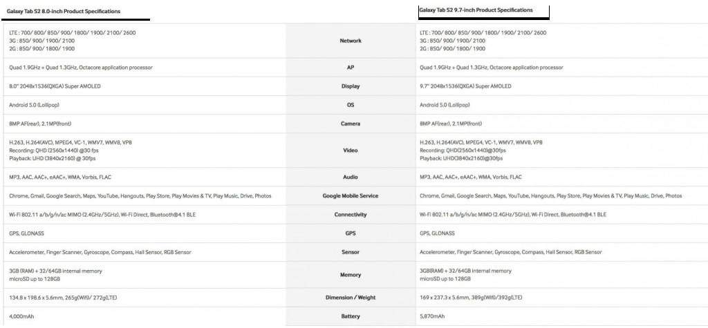 Samsung Galaxy Tab S2: recensione e confronto tra il Tab S2 8.0 e il Tab S2 9.7
