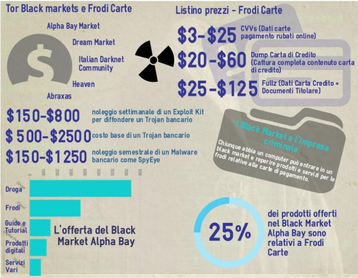 Sui Black Market internazionali è possibile reperire i dati delle carte e i servizi che istruiscono alle attività illegali