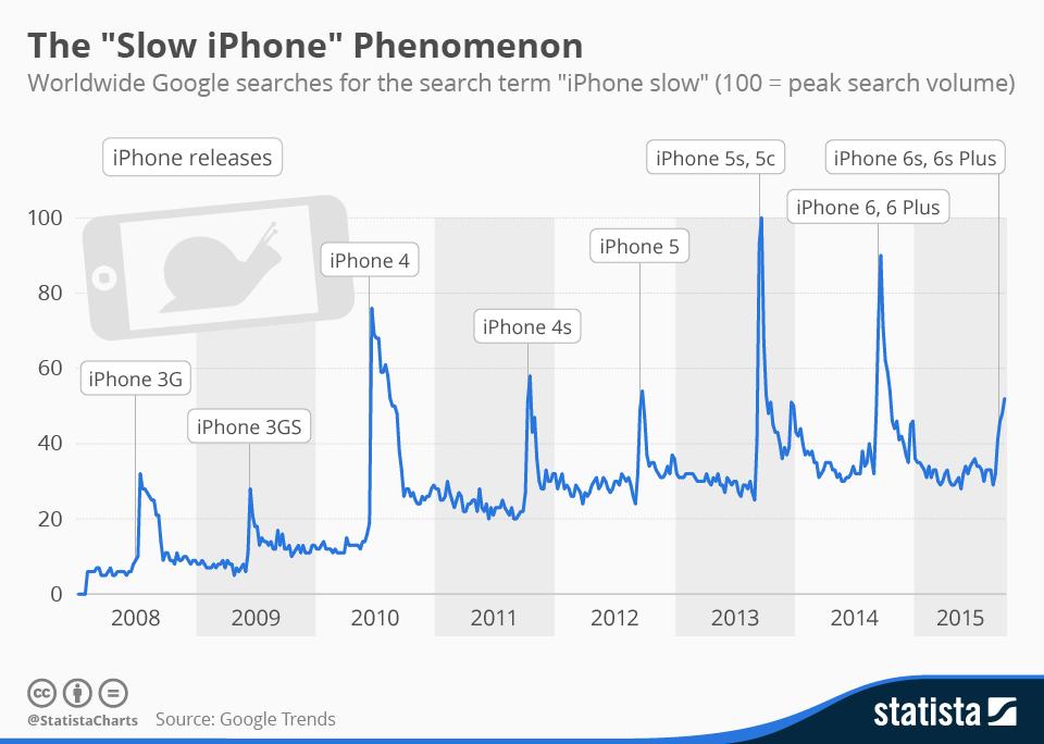 """Il tuo iPhone è lento? Il grafico di Statista che mostra il picco di ricerche """"iPhone lento"""""""