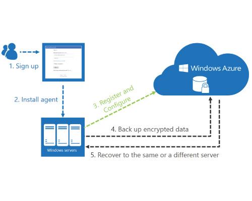 La sicurezza di Windows 10 passa anche attraverso il Cloud.