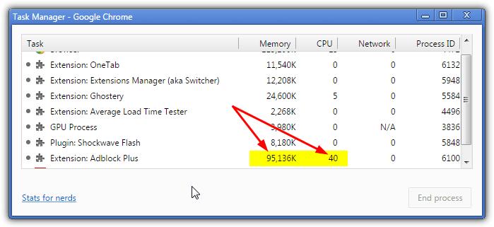 Anche l'utilizzo della memoria CPU costituisce un buon parametro per valutare l'efficacia delle estensioni per il blocco della pubblicità