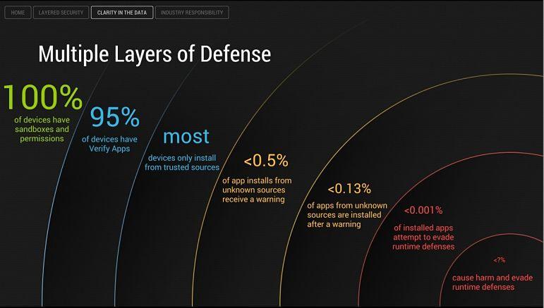 Il sistema di sicurezza Android rende difficile ai pericoli della Rete penetrare all'interno dei dispositivi. A meno che non sia lo stesso utente a permetterlo