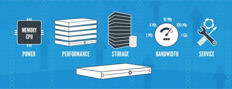 Cos'è un server dedicato e come funziona. Scopriamone le caratteristiche tecniche e la composizione