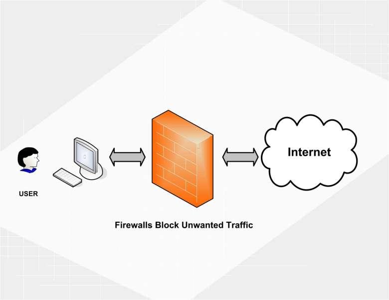 Il Firewall permette di bloccare il traffico non voluto e navigare in anonimato