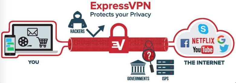 Navigare anonimi su internet è possibile utilizzando delle VPN, Tor, oppure un proxy