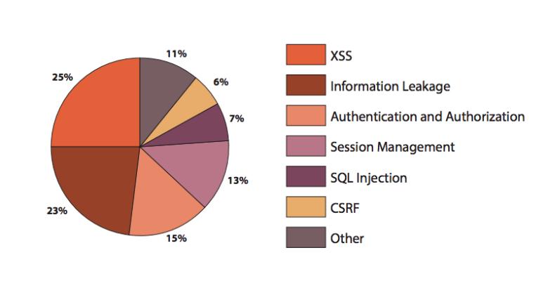 sicurezza web server apache e vulnerabilità applicazioni