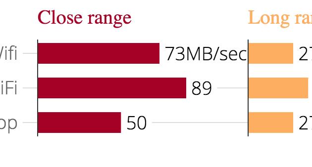 Un testi di velocità comparato con altri sistemi. Nel raggio corto si difende molto bene, superando anche il LinkSys. Nel lungo raggio LinkSys pareggia. Google WiFi perde comunque su tutta la linea contro un sistema BT