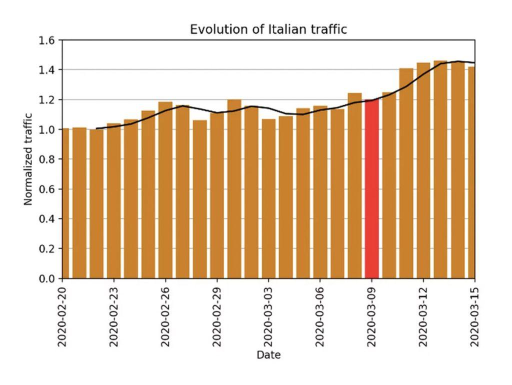 I dati di Cloudfare mostrano che l'Italia ha registrato un aumento del 20-40% del traffico giornaliero dopo il blocco.